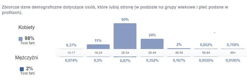 statystyki FB